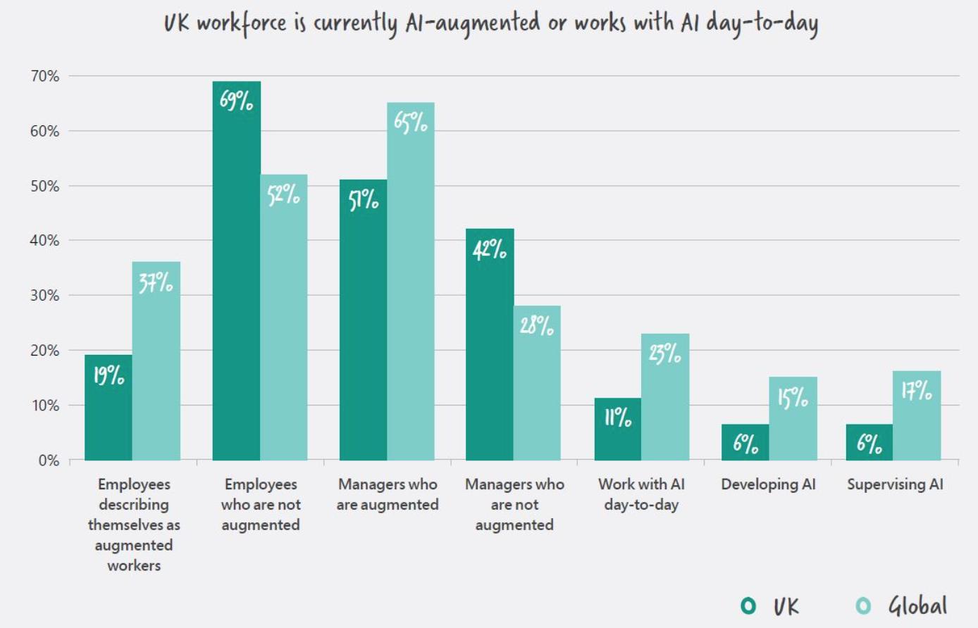 UK Skill Shortage Graph
