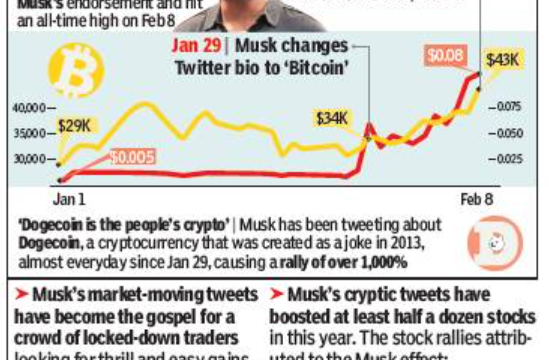 Elon Musk tweets For Bitcoin