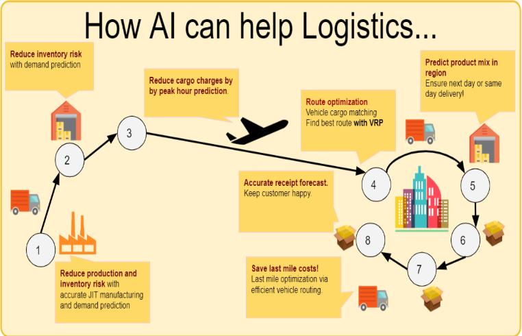 AI Dominates Logistics